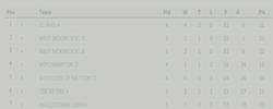 Leagues 2012-13
